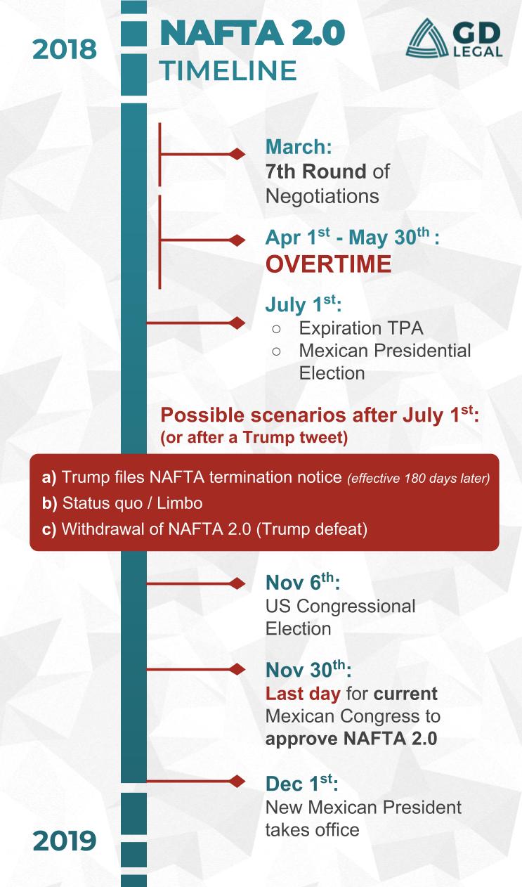 NAFTA 2.0 Timeline